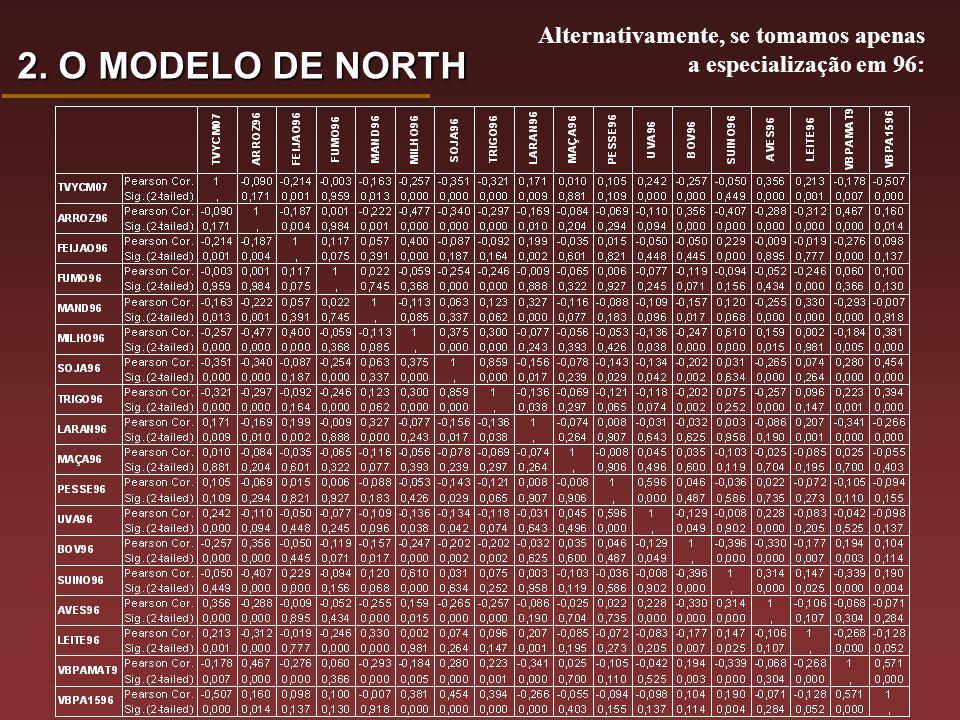 Alternativamente, se tomamos apenas a especialização em 96: 2. O MODELO DE NORTH