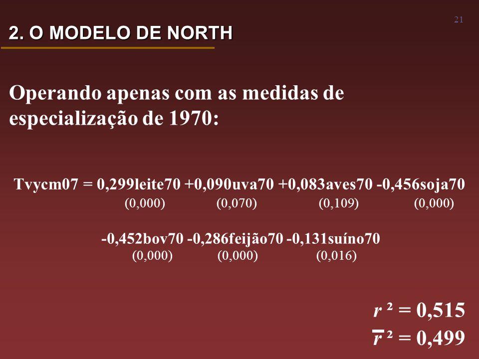 21 Operando apenas com as medidas de especialização de 1970: Tvycm07 = 0,299leite70 +0,090uva70 +0,083aves70 -0,456soja70 (0,000) (0,070) (0,109) (0,000) -0,452bov70 -0,286feijão70 -0,131suíno70 (0,000) (0,000) (0,016) r ² = 0,515 r ² = 0,499 2.