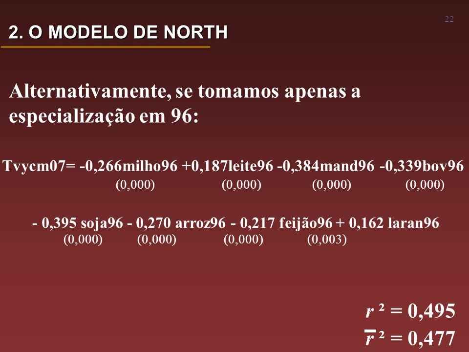 22 Alternativamente, se tomamos apenas a especialização em 96: Tvycm07= -0,266milho96 +0,187leite96 -0,384mand96 -0,339bov96 (0,000) (0,000) (0,000) (0,000) - 0,395 soja96 - 0,270 arroz96 - 0,217 feijão96 + 0,162 laran96 (0,000) (0,000) (0,000) (0,003) r ² = 0,495 r ² = 0,477 2.