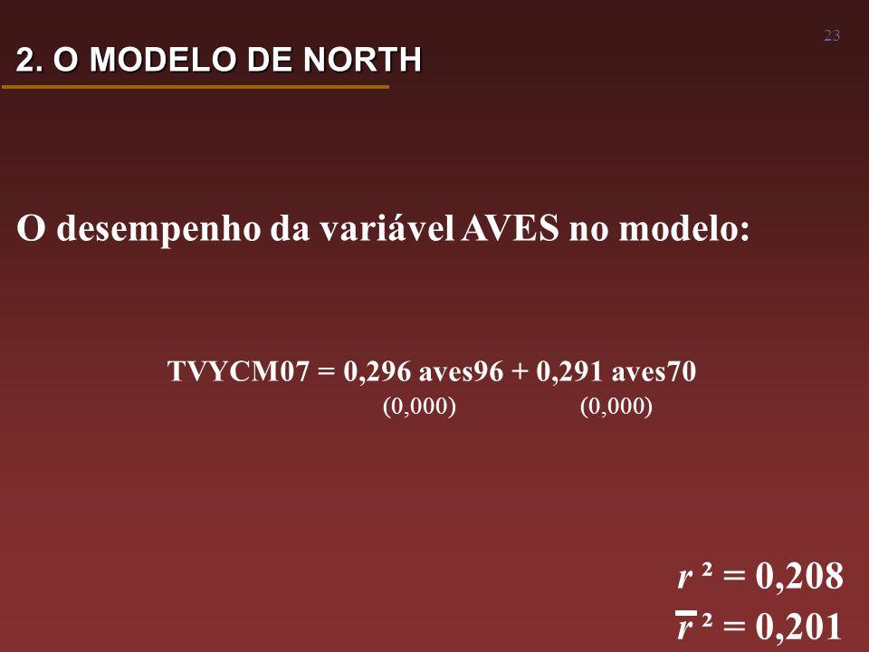 23 O desempenho da variável AVES no modelo: TVYCM07 = 0,296 aves96 + 0,291 aves70 (0,000) (0,000) r ² = 0,208 r ² = 0,201 2.