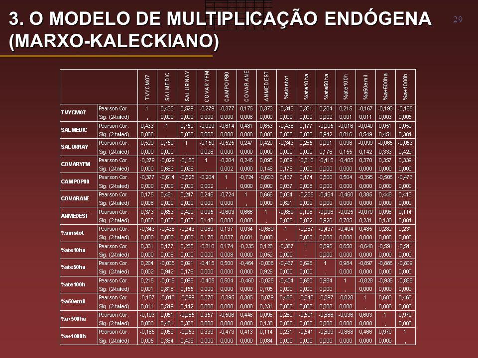 29 3. O MODELO DE MULTIPLICAÇÃO ENDÓGENA (MARXO-KALECKIANO)