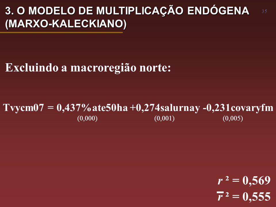 35 Tvycm07 = 0,437%ate50ha +0,274salurnay -0,231covaryfm (0,000) (0,001) (0,005) r ² = 0,569 r ² = 0,555 Excluindo a macroregião norte: 3.