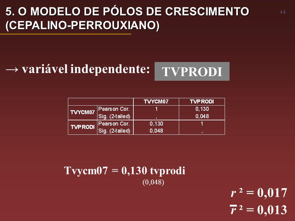 44 → variável independente: TVPRODI Tvycm07 = 0,130 tvprodi (0,048) r ² = 0,017 r ² = 0,013 5.