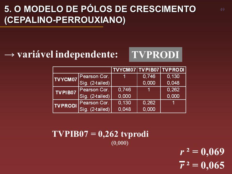 49 → variável independente: TVPRODI TVPIB07 = 0,262 tvprodi (0,000) r ² = 0,069 r ² = 0,065 5.