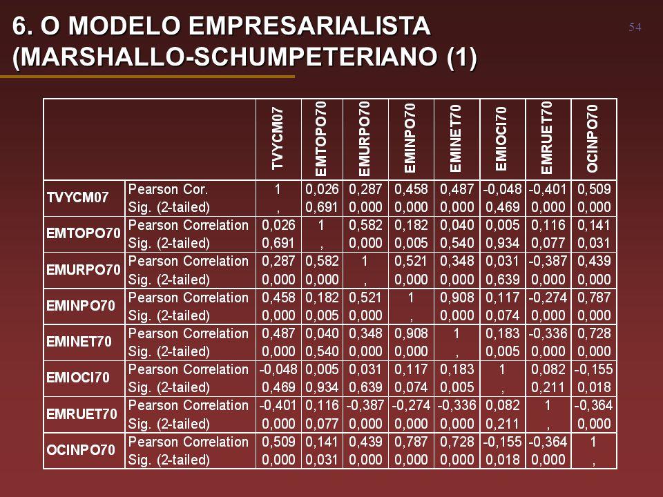 54 6. O MODELO EMPRESARIALISTA (MARSHALLO-SCHUMPETERIANO (1)