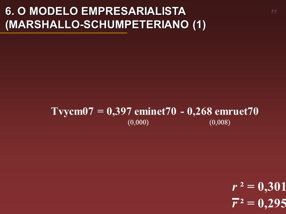 55 Tvycm07 = 0,397 eminet70 - 0,268 emruet70 (0,000) (0,008) r ² = 0,301 r ² = 0,295 6.