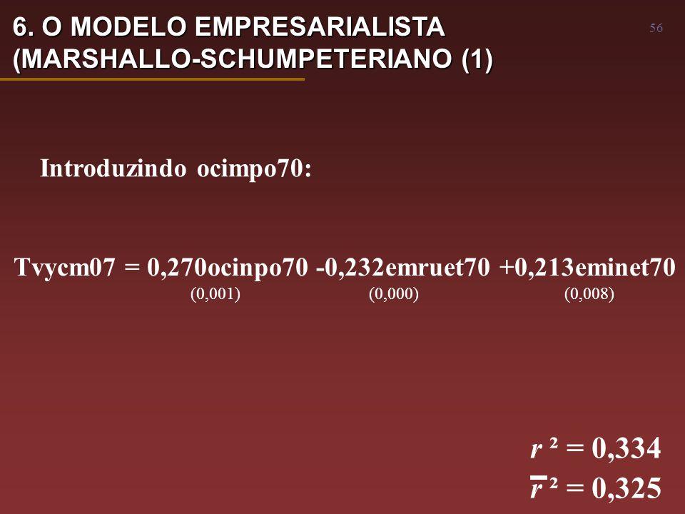 56 Tvycm07 = 0,270ocinpo70 -0,232emruet70 +0,213eminet70 (0,001) (0,000) (0,008) r ² = 0,334 r ² = 0,325 Introduzindo ocimpo70: 6.
