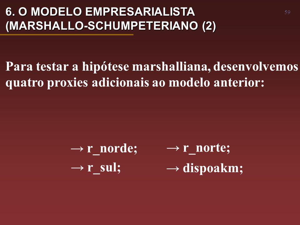 59 Para testar a hipótese marshalliana, desenvolvemos quatro proxies adicionais ao modelo anterior: → r_norde; → r_sul; → r_norte; → dispoakm; 6.