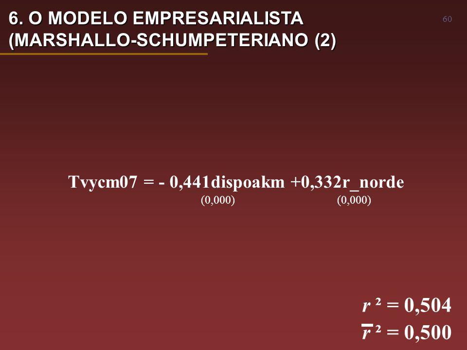 60 Tvycm07 = - 0,441dispoakm +0,332r_norde (0,000) (0,000) r ² = 0,504 r ² = 0,500 6.
