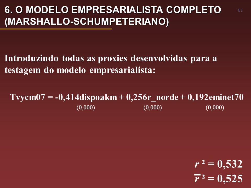 61 Tvycm07 = -0,414dispoakm + 0,256r_norde + 0,192eminet70 (0,000) (0,000) (0,000) r ² = 0,532 r ² = 0,525 Introduzindo todas as proxies desenvolvidas para a testagem do modelo empresarialista: 6.