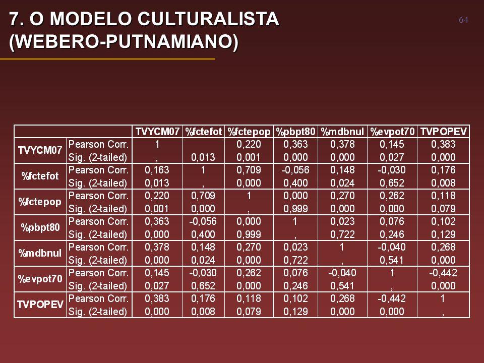 64 7. O MODELO CULTURALISTA (WEBERO-PUTNAMIANO)