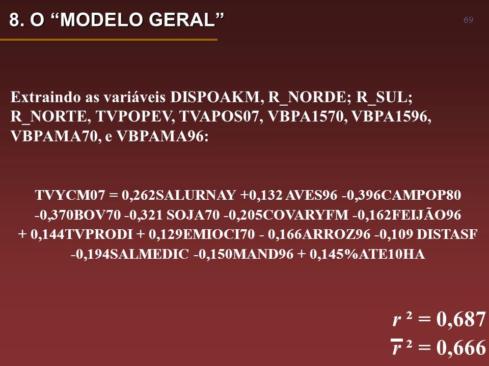 69 TVYCM07 = 0,262SALURNAY +0,132 AVES96 -0,396CAMPOP80 -0,370BOV70 -0,321 SOJA70 -0,205COVARYFM -0,162FEIJÃO96 + 0,144TVPRODI + 0,129EMIOCI70 - 0,166ARROZ96 -0,109 DISTASF -0,194SALMEDIC -0,150MAND96 + 0,145%ATE10HA r ² = 0,687 r ² = 0,666 Extraindo as variáveis DISPOAKM, R_NORDE; R_SUL; R_NORTE, TVPOPEV, TVAPOS07, VBPA1570, VBPA1596, VBPAMA70, e VBPAMA96: 8.