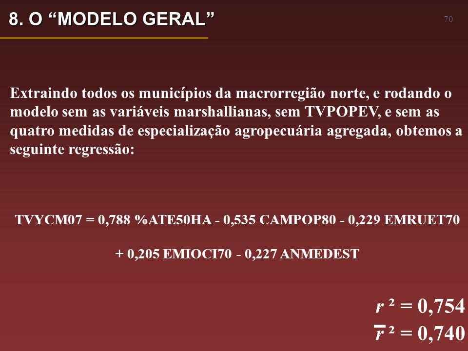 70 TVYCM07 = 0,788 %ATE50HA - 0,535 CAMPOP80 - 0,229 EMRUET70 + 0,205 EMIOCI70 - 0,227 ANMEDEST r ² = 0,754 r ² = 0,740 Extraindo todos os municípios da macrorregião norte, e rodando o modelo sem as variáveis marshallianas, sem TVPOPEV, e sem as quatro medidas de especialização agropecuária agregada, obtemos a seguinte regressão: 8.
