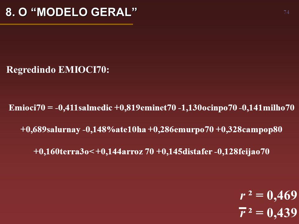 74 Emioci70 = -0,411salmedic +0,819eminet70 -1,130ocinpo70 -0,141milho70 +0,689salurnay -0,148%ate10ha +0,286emurpo70 +0,328campop80 +0,160terra3o< +0,144arroz 70 +0,145distafer -0,128feijao70 r ² = 0,469 r ² = 0,439 Regredindo EMIOCI70: 8.