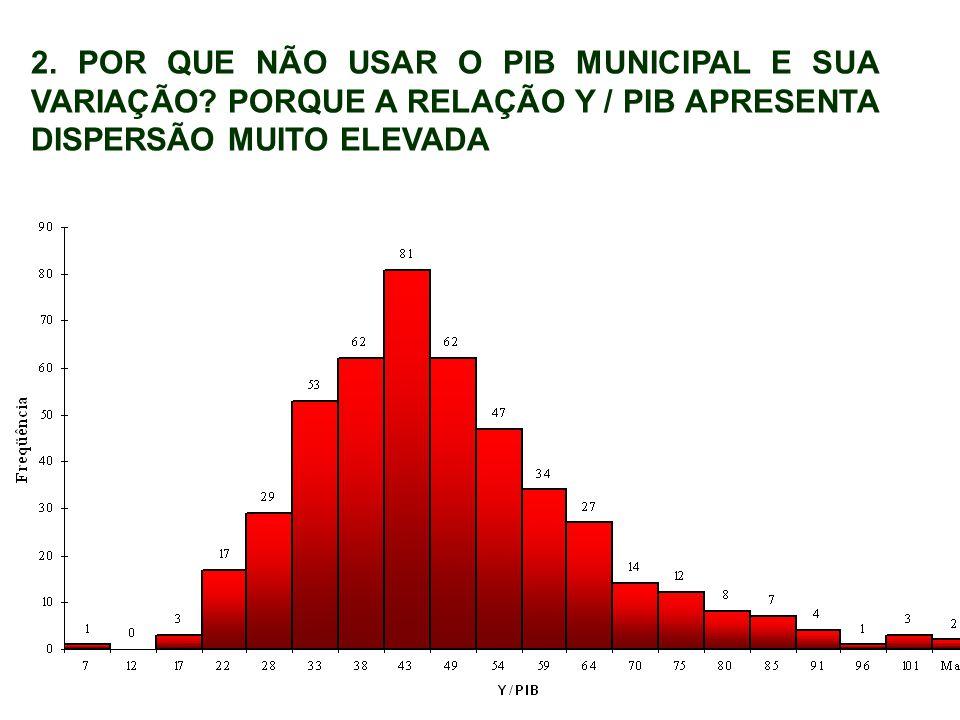 2. POR QUE NÃO USAR O PIB MUNICIPAL E SUA VARIAÇÃO.