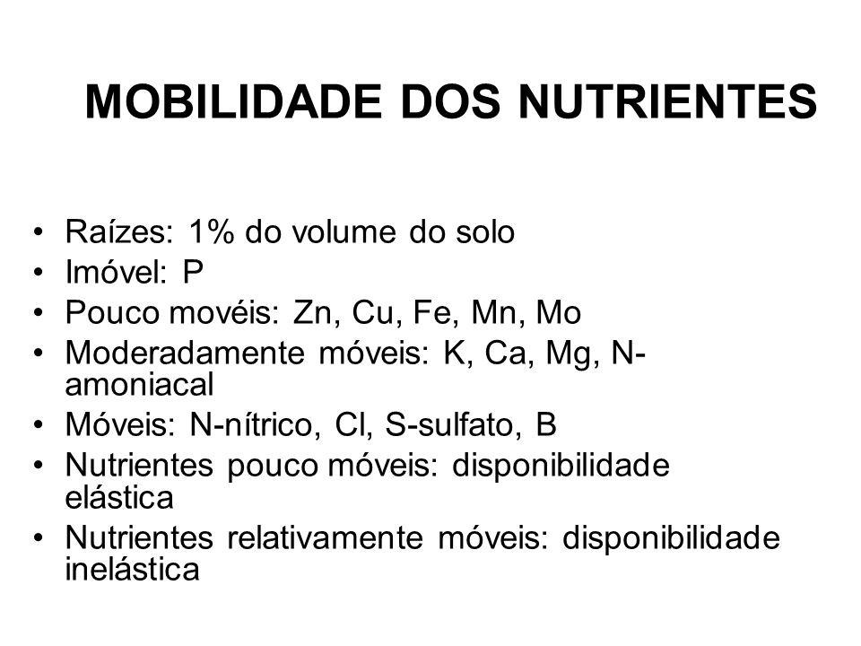 MOBILIDADE DOS NUTRIENTES Raízes: 1% do volume do solo Imóvel: P Pouco movéis: Zn, Cu, Fe, Mn, Mo Moderadamente móveis: K, Ca, Mg, N- amoniacal Móveis
