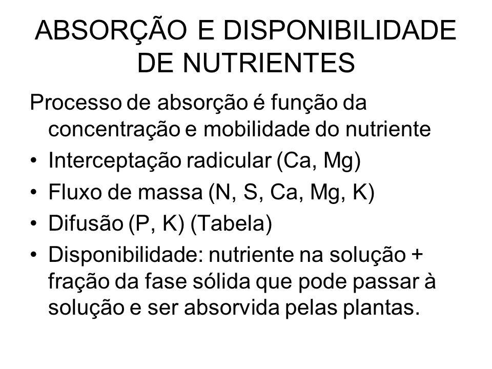 ABSORÇÃO E DISPONIBILIDADE DE NUTRIENTES Processo de absorção é função da concentração e mobilidade do nutriente Interceptação radicular (Ca, Mg) Flux