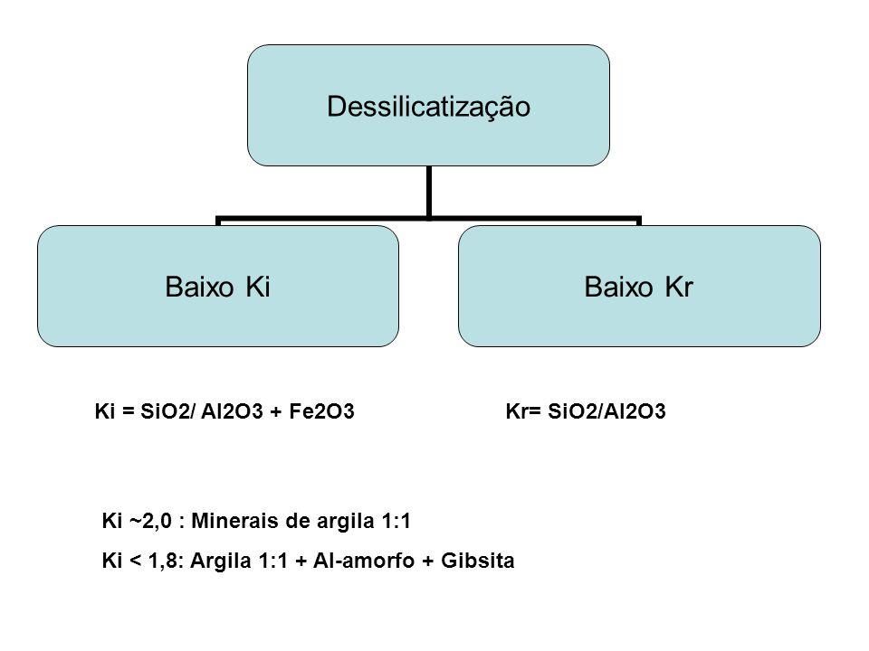 ABSORÇÃO E DISPONIBILIDADE DE NUTRIENTES Processo de absorção é função da concentração e mobilidade do nutriente Interceptação radicular (Ca, Mg) Fluxo de massa (N, S, Ca, Mg, K) Difusão (P, K) (Tabela) Disponibilidade: nutriente na solução + fração da fase sólida que pode passar à solução e ser absorvida pelas plantas.