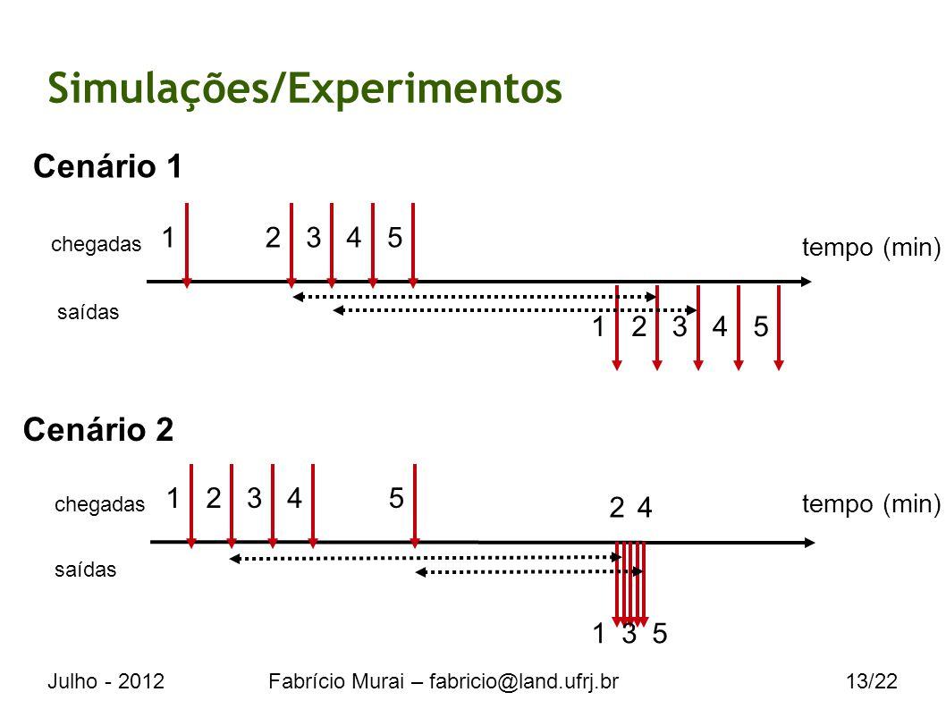 Julho - 2012Fabrício Murai – fabricio@land.ufrj.br13/22 Simulações/Experimentos tempo (min) Cenário 1 Cenário 2 tempo (min) chegadas saídas 12345 chegadas 23451 1 2 3 4 5 12345