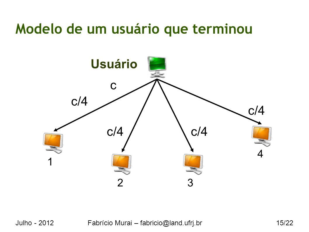 Julho - 2012Fabrício Murai – fabricio@land.ufrj.br15/22 Modelo de um usuário que terminou Usuário c c/4 1 23 4