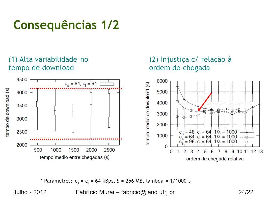 Julho - 2012Fabrício Murai – fabricio@land.ufrj.br24/22 Consequências 1/2 * Parâmetros: c s = c l = 64 kBps, S = 256 MB, lambda = 1/1000 s (1) Alta variabilidade no tempo de download (2) Injustiça c/ relação à ordem de chegada