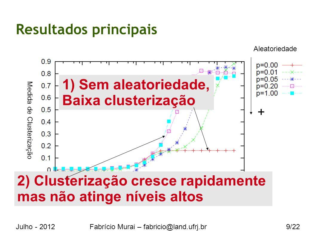 Julho - 2012Fabrício Murai – fabricio@land.ufrj.br9/22 Resultados principais 1) Sem aleatoriedade, Baixa clusterização Medida de Clusterização Tempo 2) Clusterização cresce rapidamente mas não atinge níveis altos Aleatoriedade +