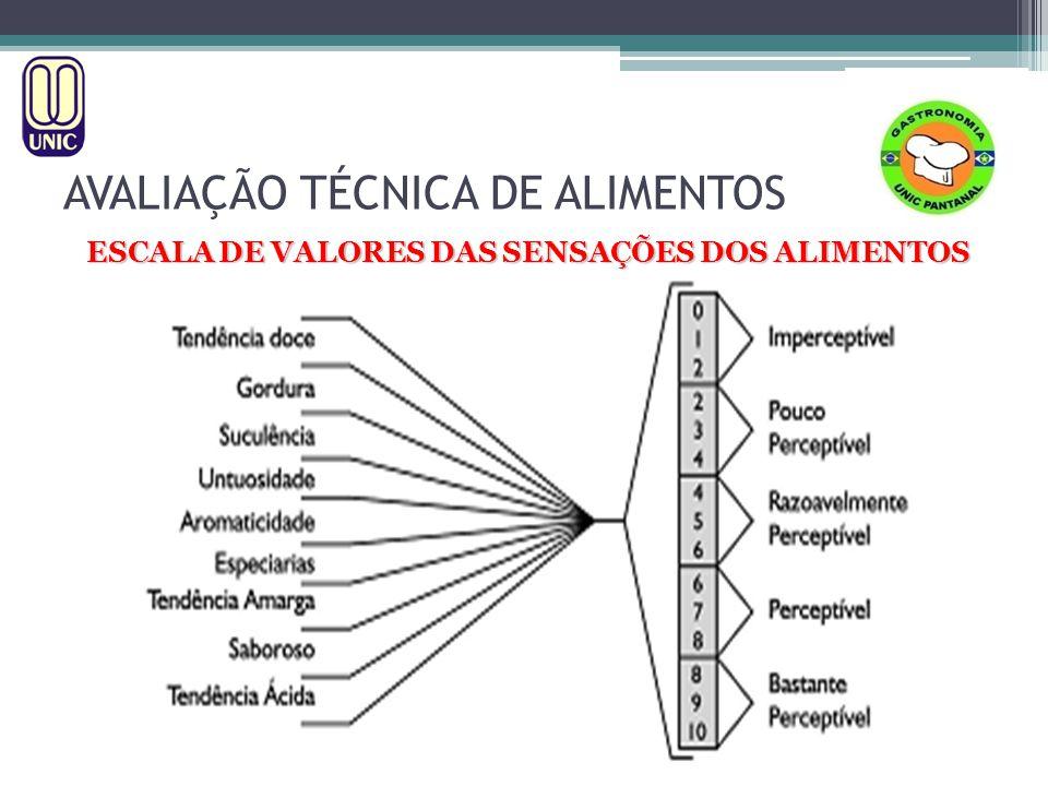 ESCALA DE VALORES DAS SENSAÇÕES DOS ALIMENTOS AVALIAÇÃO TÉCNICA DE ALIMENTOS