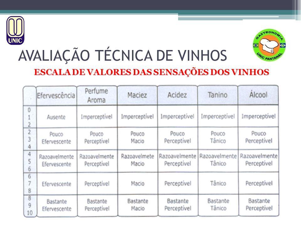 ESCALA DE VALORES DAS SENSAÇÕES DOS VINHOS AVALIAÇÃO TÉCNICA DE VINHOS