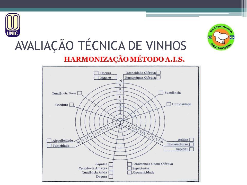 HARMONIZAÇÃO MÉTODO A.I.S. AVALIAÇÃO TÉCNICA DE VINHOS