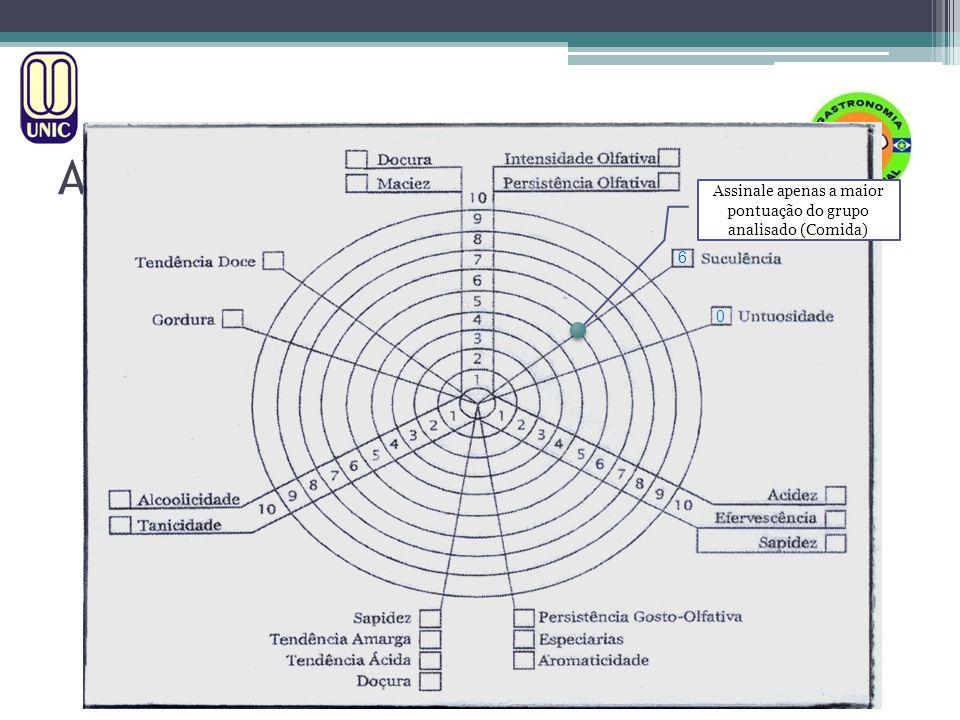 HARMONIZAÇÃO MÉTODO A.I.S. AVALIAÇÃO TÉCNICA DE VINHOS Assinale apenas a maior pontuação do grupo analisado (Comida) 0 6