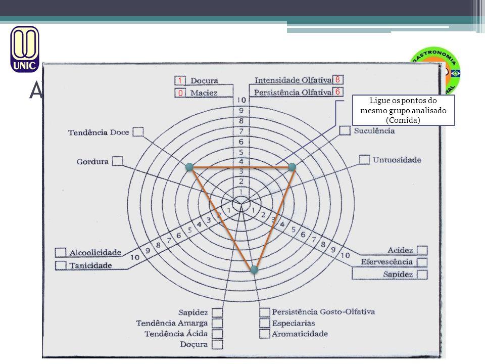 HARMONIZAÇÃO MÉTODO A.I.S. AVALIAÇÃO TÉCNICA DE VINHOS Ligue os pontos do mesmo grupo analisado (Comida) 0 1 8 6