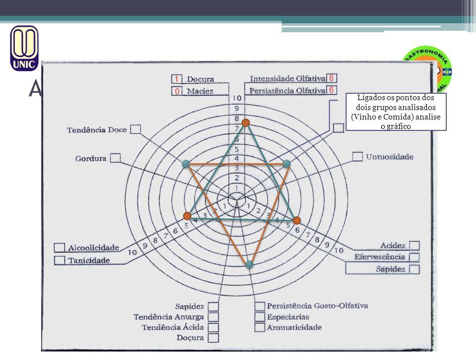 HARMONIZAÇÃO MÉTODO A.I.S. AVALIAÇÃO TÉCNICA DE VINHOS Ligados os pontos dos dois grupos analisados (Vinho e Comida) analise o gráfico 0 1 8 6