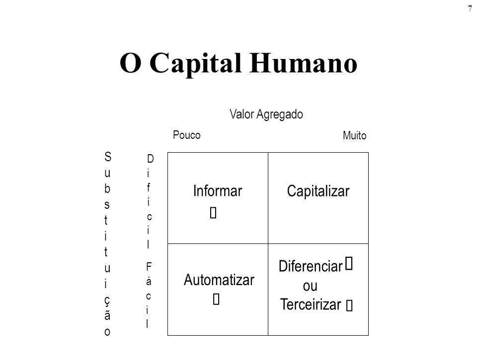 7 O Capital Humano Valor Agregado SubstituiçãoSubstituição FácilFácil Pouco DifícilDifícil Muito Automatizar Informar Capitalizar Diferenciar ou Terceirizar    