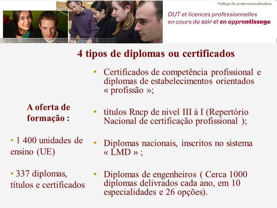 Certificados de competência profissional e diplomas de estabelecimentos orientados « profissão »; títulos Rncp de nivel III à I (Repertório Nacional de certificação profissional ); Diplomas nacionais, inscritos no sistema « LMD » ; Diplomas de engenheiros ( Cerca 1000 diplomas delivrados cada ano, em 10 especialidades e 26 opções).