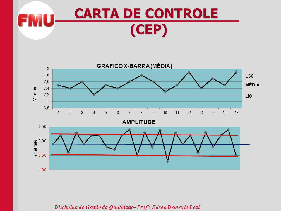 Disciplina de Gestão da Qualidade– Prof°. Edson Demetrio Leal CARTA DE CONTROLE (CEP) (CEP)