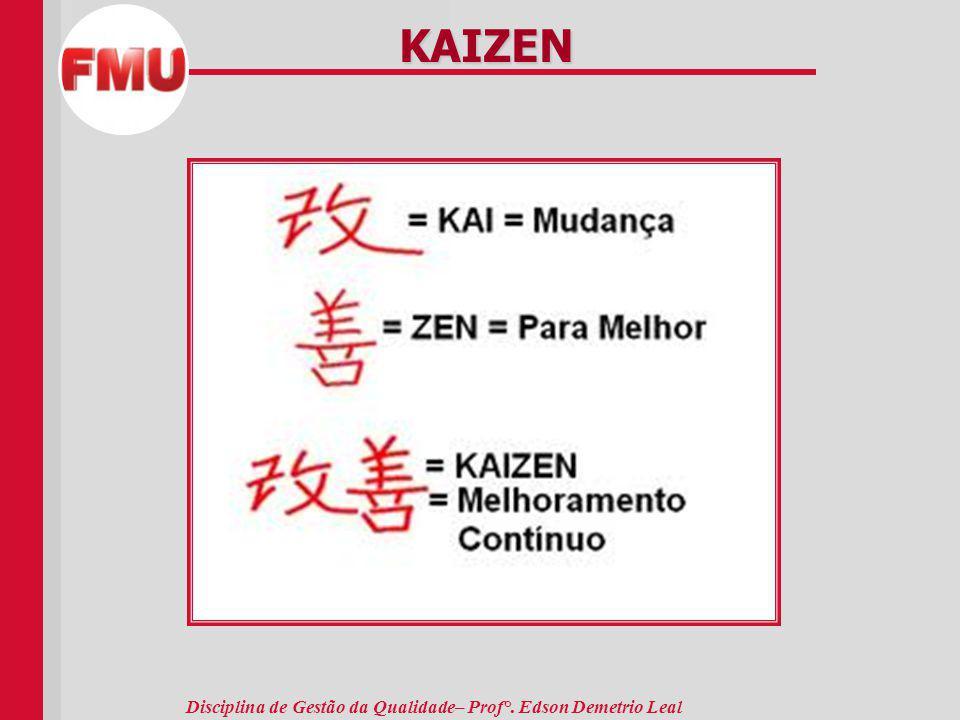 Disciplina de Gestão da Qualidade– Prof°. Edson Demetrio Leal KAIZEN