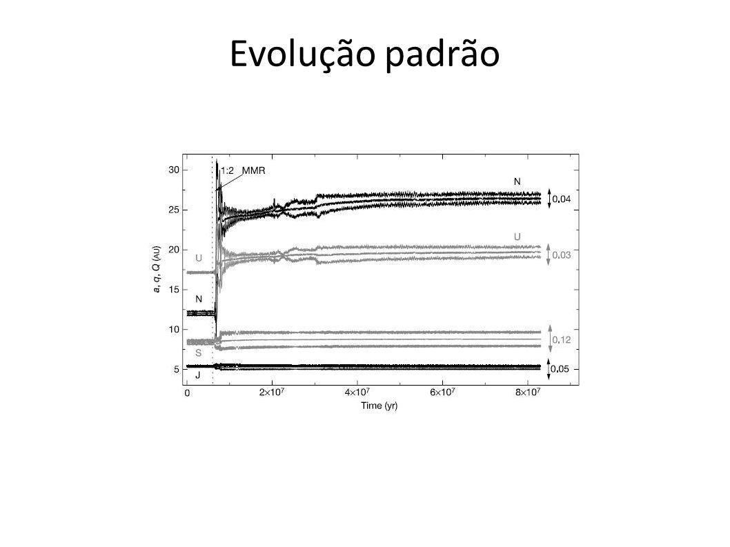 Simulações X órbitas reais