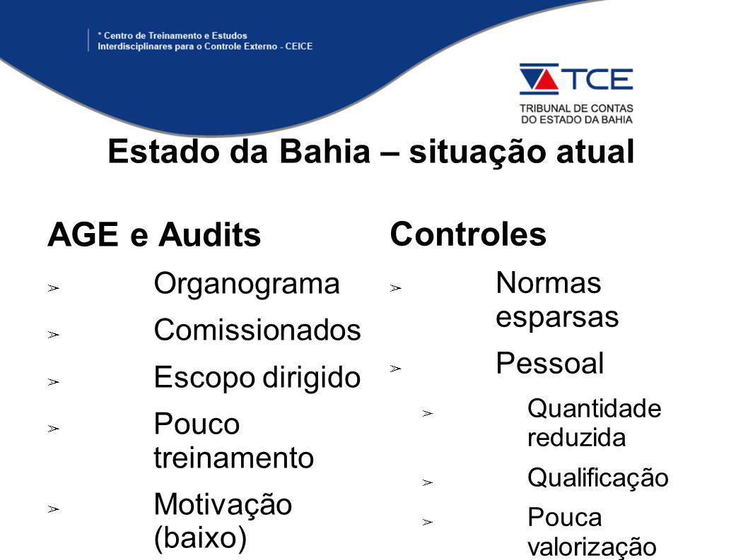 AGE e Audits ➢ Organograma ➢ Comissionados ➢ Escopo dirigido ➢ Pouco treinamento ➢ Motivação (baixo) Estado da Bahia – situação atual Controles ➢ Normas esparsas ➢ Pessoal ➢ Quantidade reduzida ➢ Qualificação ➢ Pouca valorização ➢ Terceirização