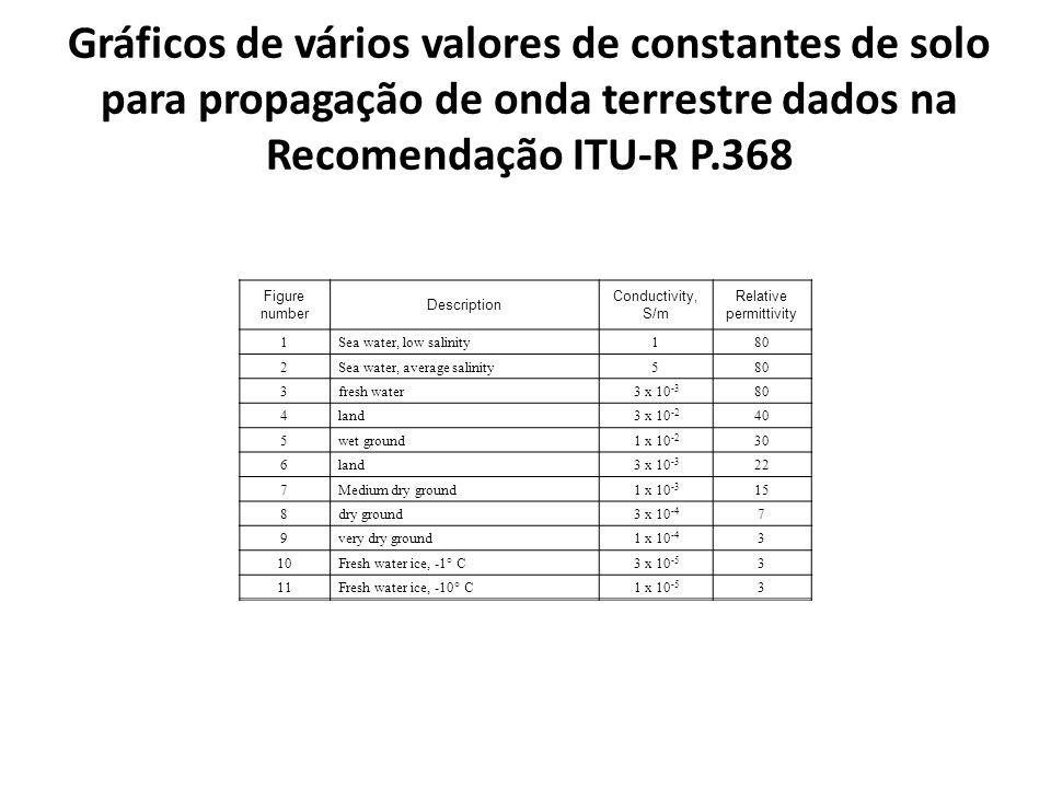 Gráficos de vários valores de constantes de solo para propagação de onda terrestre dados na Recomendação ITU-R P.368 Figure number Description Conduct