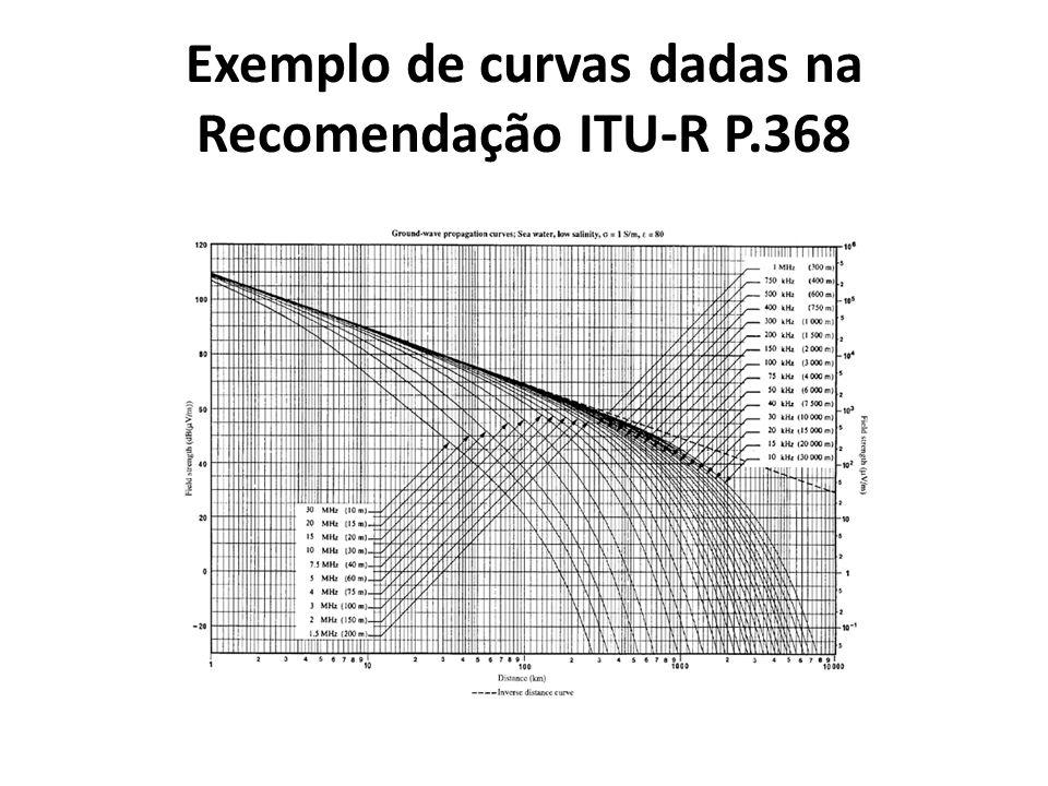 Gráficos de vários valores de constantes de solo para propagação de onda terrestre dados na Recomendação ITU-R P.368 Figure number Description Conductivity, S/m Relative permittivity 1Sea water, low salinity180 2Sea water, average salinity580 3fresh water3 x 10 -3 80 4land3 x 10 -2 40 5wet ground1 x 10 -2 30 6land3 x 10 -3 22 7Medium dry ground1 x 10 -3 15 8dry ground3 x 10 -4 7 9very dry ground1 x 10 -4 3 10Fresh water ice, -1° C3 x 10 -5 3 11Fresh water ice, -10° C1 x 10 -5 3