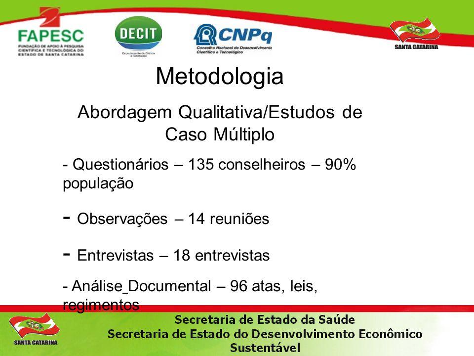 Metodologia Abordagem Qualitativa/Estudos de Caso Múltiplo - Questionários – 135 conselheiros – 90% população - Observações – 14 reuniões - Entrevista
