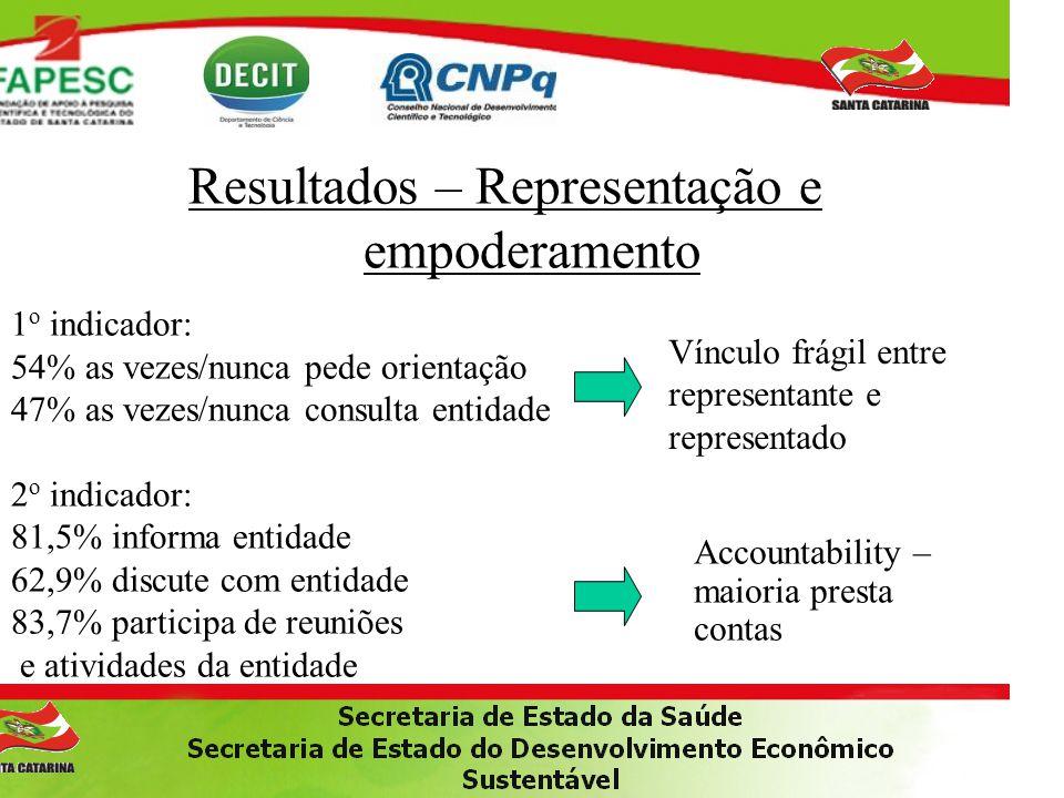 Resultados – Representação e empoderamento 1 o indicador: 54% as vezes/nunca pede orientação 47% as vezes/nunca consulta entidade 2 o indicador: 81,5%