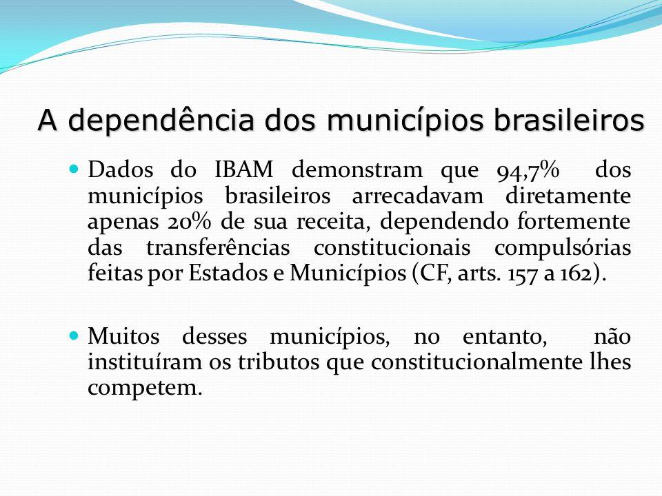 Dados do IBAM demonstram que 94,7% dos municípios brasileiros arrecadavam diretamente apenas 20% de sua receita, dependendo fortemente das transferênc