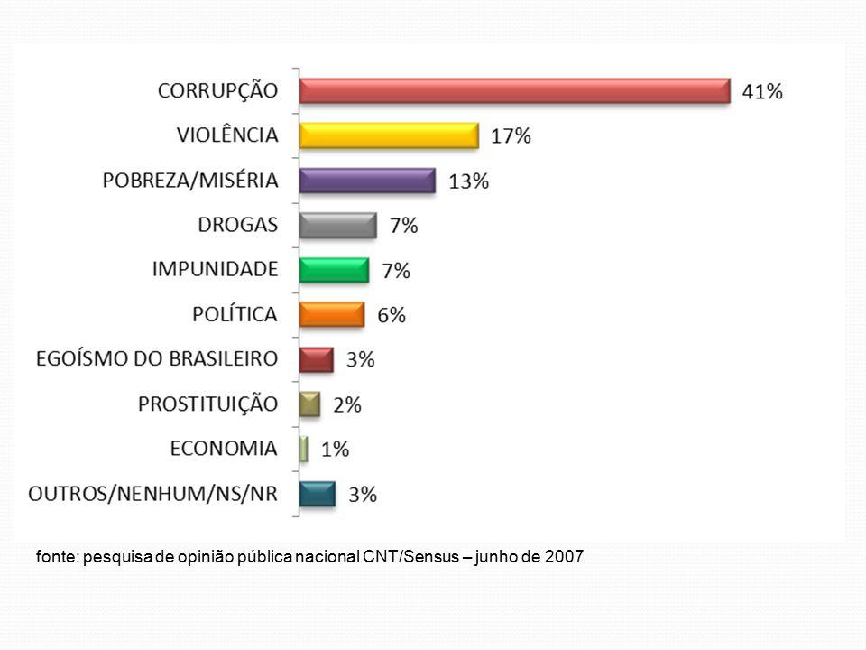 fonte: pesquisa de opinião pública nacional CNT/Sensus – junho de 2007