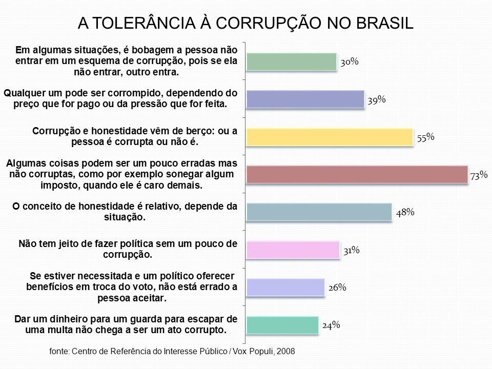 A TOLERÂNCIA À CORRUPÇÃO NO BRASIL fonte: Centro de Referência do Interesse Público / Vox Populi, 2008
