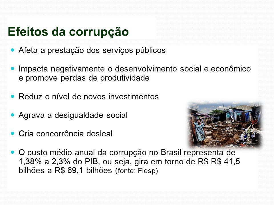 Efeitos da corrupção Afeta a prestação dos serviços públicos Impacta negativamente o desenvolvimento social e econômico e promove perdas de produtivid