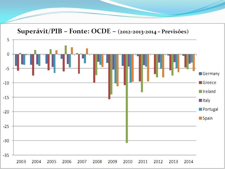 Superávit/PIB – Fonte: OCDE – (2012-2013-2014 – Previsões)