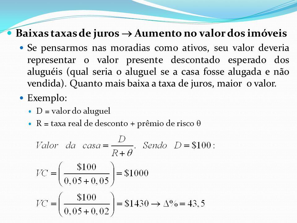 Baixas taxas de juros  Aumento no valor dos imóveis Se pensarmos nas moradias como ativos, seu valor deveria representar o valor presente descontado
