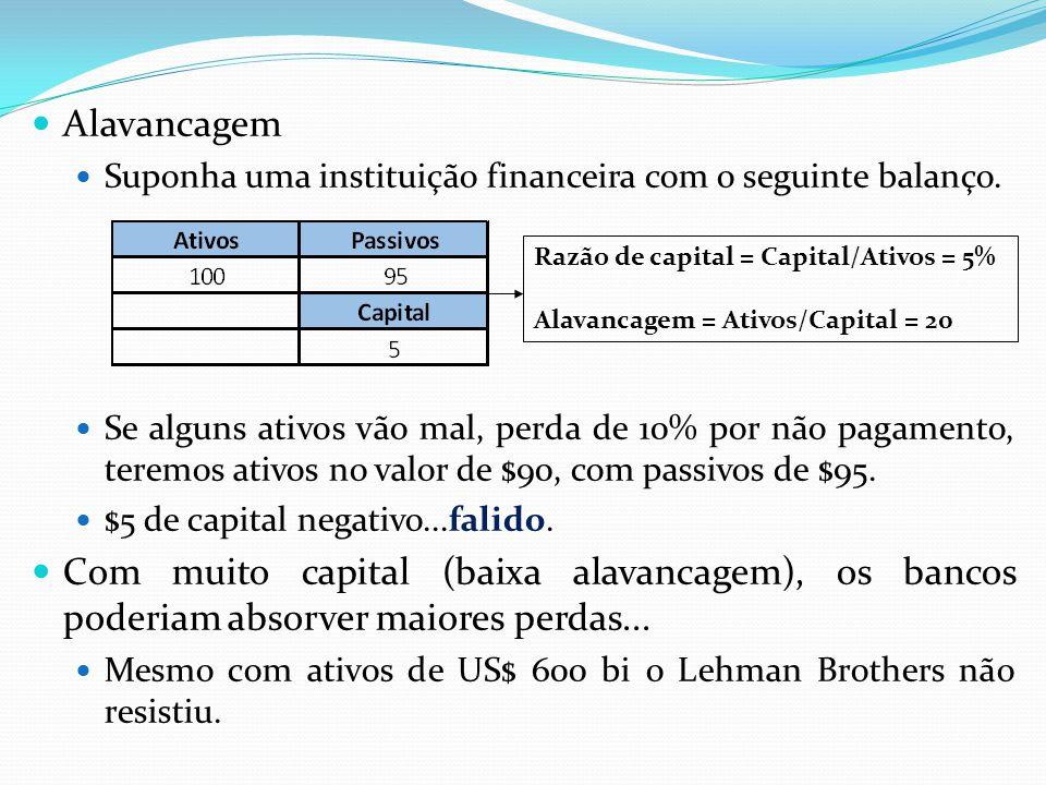 Alavancagem Suponha uma instituição financeira com o seguinte balanço. Se alguns ativos vão mal, perda de 10% por não pagamento, teremos ativos no val