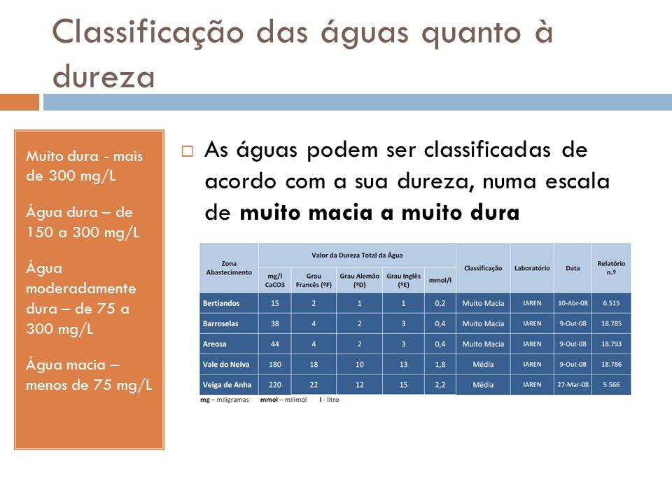 Classificação das águas quanto à dureza Muito dura - mais de 300 mg/L Água dura – de 150 a 300 mg/L Água moderadamente dura – de 75 a 300 mg/L Água ma